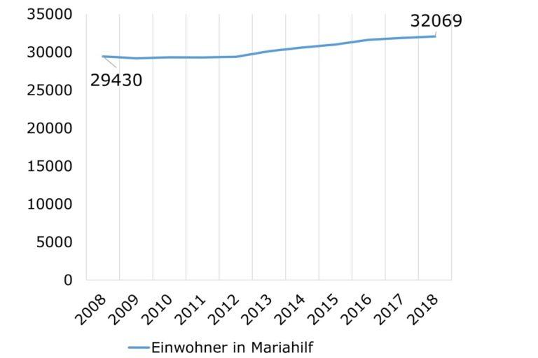 Grafik zur steigenden Bevölkerungszahl in Wien-Mariahilf, 2008-2018