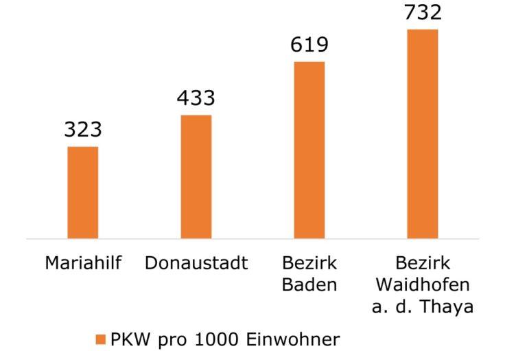 PKW pro 1000 Einwohner in Mariahilf, Donaustadt, Baden und Waidhofen/Thaya