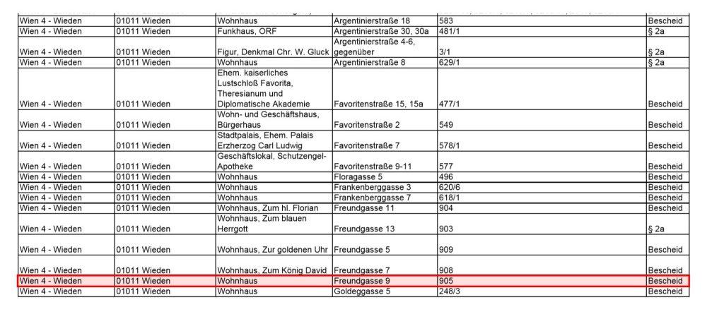 """Auszug aus der Denkmalliste des Bundesdenkmalamts, hervorgehoben ist """"Freundgasse 9"""""""