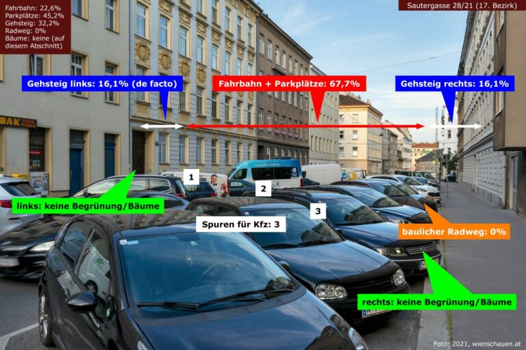 Sautergasse in Wien-Hernals, Gehsteig links: 16,1%, Fahrbahn + Parkplätze: 67,7%, Gehsteig rechts: 16,1%, baulicher Radweg: 0%, keine Begrünung/Bäume