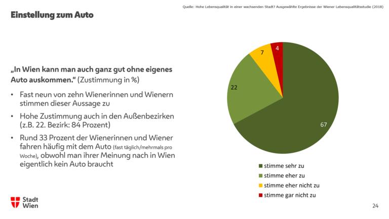 Einstellung zum Auto, Lebensqualitätsstudie 2018, Wien