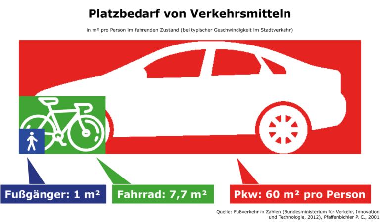 Platzbedarf von Verkehrsmitteln in m² pro Person im fahrenden Zustand, Fußgänger, Fahrrad, Pkw