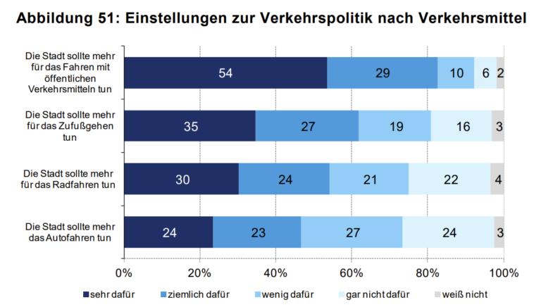 Einstellungen zur Verkehrspolitik nach Verkehrsmittel, Wien