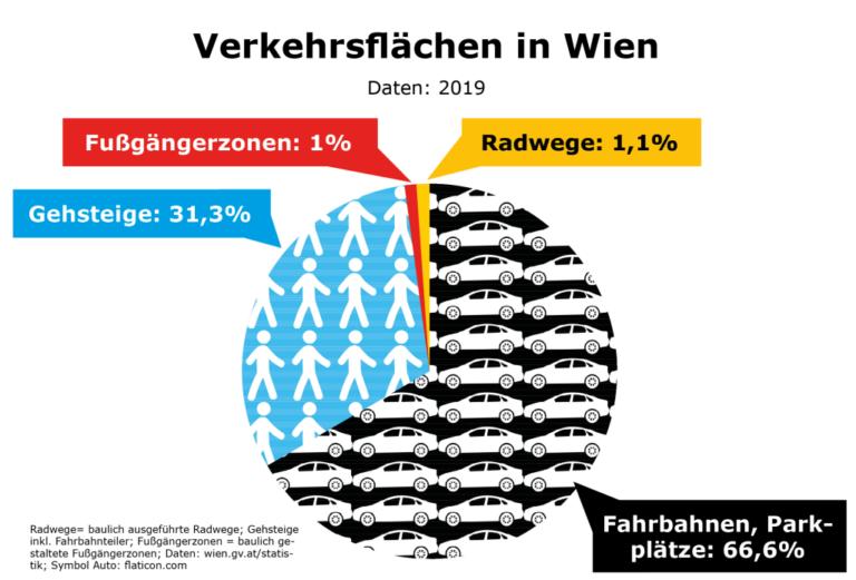 Verkehrsflächen in Wien, Fußgängerzonen: 1%, Radwege: 1,1%, Gehsteige: 31,3%, Fahrbahnen/Parkplätze: 66,6%, Wien, 2019